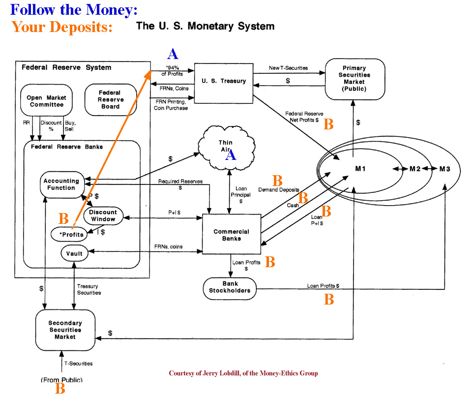 Money banking and credit follow the money your deposits us monetary system fandeluxe Choice Image