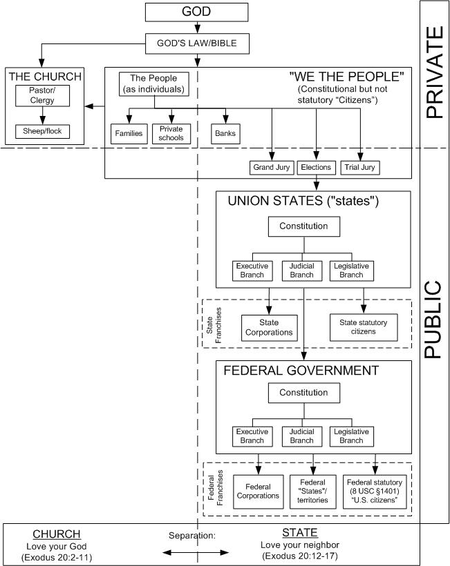 Schematic diagram of the american government simple electronic how scoundrels corrupted our republican form of government rh famguardian org branches of government diagram branches of government tree diagram ccuart Images